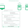 NTLMv2 Hashをvbscript + phpで手に入れる