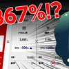 売上の先月対比が+1367%!?当店楽天スーパーセールの売上を大公開!