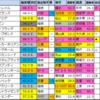 皐月賞(G1)2021【偏差値予想表成績結果】過去5年間