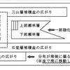 佐久の地質調査物語(地質構造―2)