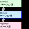 JSUG勉強会 2017 - 3 〜ドメイン駆動設計 powered by Spring のメモ