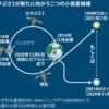 『はやぶさ2』の新しい旅「拡張ミッション」対象小惑星 9月に決定!!
