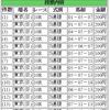5月27日(日曜)の購入馬券 その11