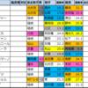 京阪杯【過去成績データ】好走馬傾向2020