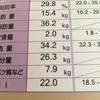 40代 筋肉量チェックをしてみました