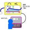 3Dプリンターの原理 ②命令の書き方