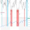 Fear & Greed Indexによるタイミング投資の検証