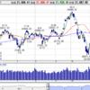 乱調の株式市場
