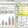 Excel×株⑦四季報情報を分かりやすく