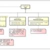 Java5の型システムを理解するにはリフレクションAPIを使ってみるのが最短の近道になる