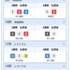【回顧】ボートレース徳山 5日目と競輪グランプリ