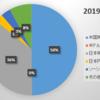 2019年10月末の資産状況
