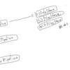 Scrapyの設計のPipeline周りの設計について