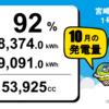 宮崎県三股町1号発電所の10月度の総発電量