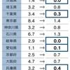 新型コロナウイルス感染拡大に対する予防・治療体制が貧弱な日本,今後が懸念されるその見通しなど
