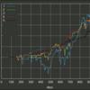 (自分用記事)05c_9y_0T1の2013以前1000日データバックテスト