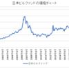 日本ビルファンド(8951)の現状分析 / 2007年は分配金利回りが10年債利回りと逆転した