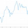 4月の株価チャートを眺める