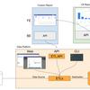 Kaizen Platformのデータ処理基盤「Data Platform」のご紹介