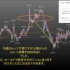 2020年2月第3週の米ドル見通しチャート分析|環境認識、FX初心者