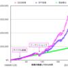 成長株が多いナスダック指数に投資できるETF!QQQのチャートや構成銘柄などの紹介。