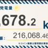 4/12〜4/18の発電設備全体の総発電量は9,678.2kWh(目標比93.1%)でした!