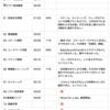 ✍️練習日記 : 2020/01/28