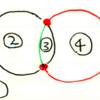 円を用いたベン図では集合が4個以上のときにうまく表せない