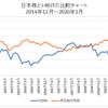 日本株とJ-REITのバランスファンドは分散効果が高くてオススメ