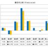 セゾン資産形成の達人ファンド(セゾン投信)まとめ(2019年3月)