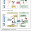 年末調整手続の電子化及び年調ソフト等にFAQ(令和3年6月版)