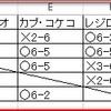 ポケカ-ソード&シールド【5種のスターターセットVを一人回しして総当たり戦をした結果と、個人的におすすめなデッキについて】