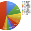 Splatoon2 野良S+ ブキ使用率調査(12/30~01/06)