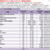 JUJUの配信ダウンロード売上ランキング