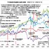 2020年9月コロナ禍の株価・原油価格・為替推移グラフ