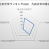 九州大学 日本大学ランキング8位
