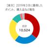 【楽天】2019年3月に獲得したポイント、購入品など報告