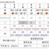 熊本市で35度9分