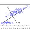 主成分分析の直感的理解