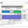 ソフトバンク・ビジョン・ファンド(SoftBank Vision Fund)のビジネスモデル及び会計処理に関する考察