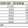 株式投資 収支公開(~2016.9.23)