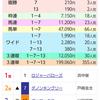 馬連引っ掛けた東京優駿を結果論で振り返ってみる