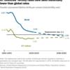 G7と世界平均の出生率は、今後どうなるか