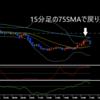 15分足の75SMA(単純移動平均線)まで上昇してきたドル円を戻り売り〔スキャルピング〕