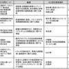 第369回ITU-R研究会:5Gの実証実験の状況報告