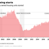 住宅ブームの米国で、建材が不足し高騰