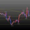 5.06 ポンド円チャート分析から今夜の見通しと値動き予想