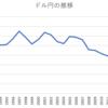 外国株投資する時の為替の影響は?