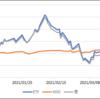 ETFの運用状況(2021/03/31時点)