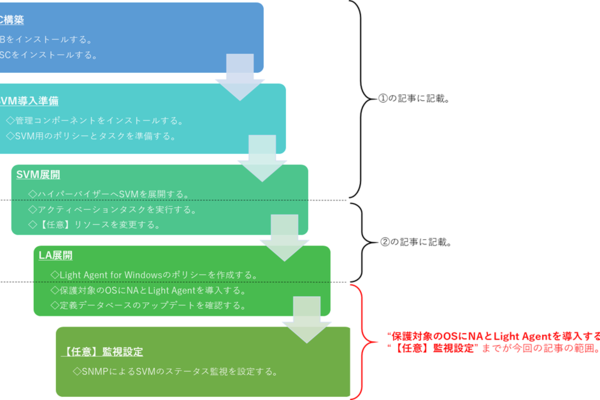 Kaspersky製品ナレッジ 第14回 ~Kaspersky Security for Virtualization Light Agentのインストール③~